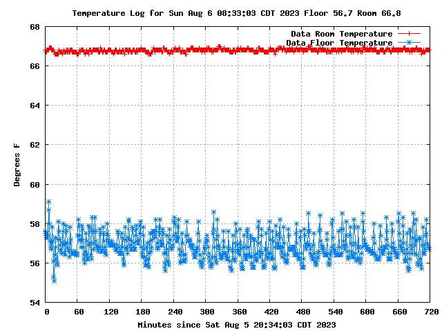 Data Center Temperature Log