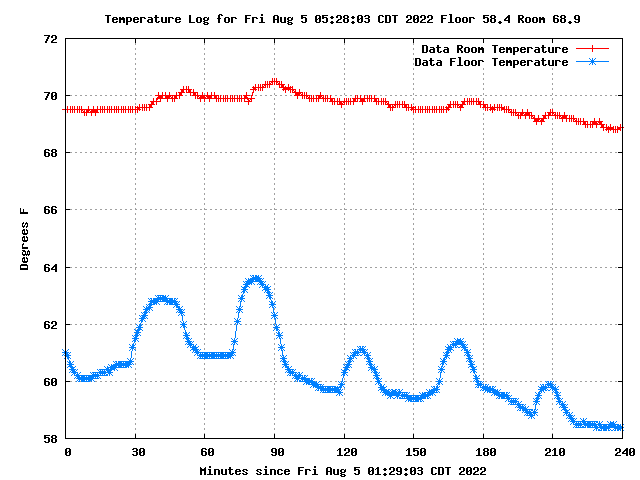 Data Center Temperature Log